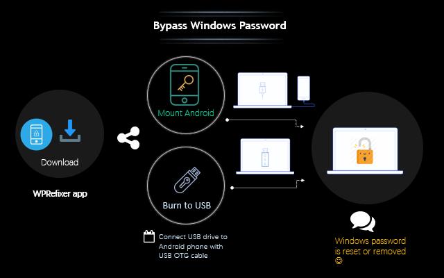 Как обойти пароль для входа в Windows с помощью телефона Android