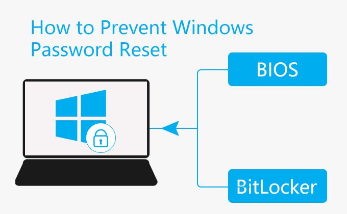 Как предотвратить сброс пароля Windows хакерами и инструментами