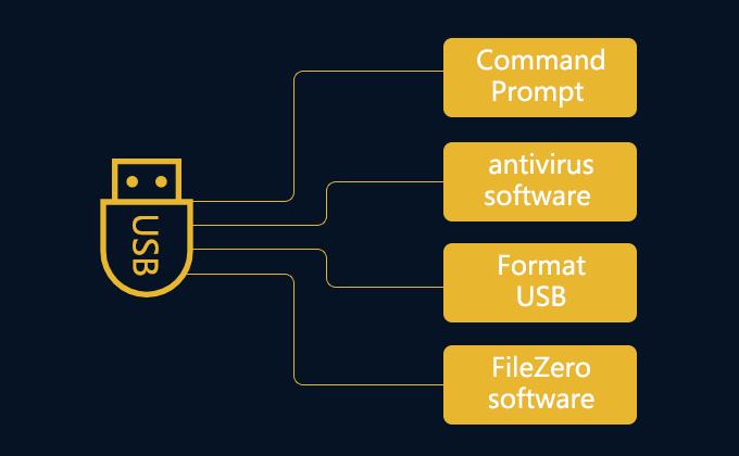 4 способа удалить вирусы с USB-накопителя